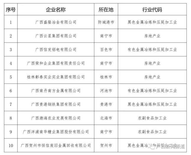 2019年纳税排行_樟树2019年纳税排行榜出炉,看看樟树企业排名