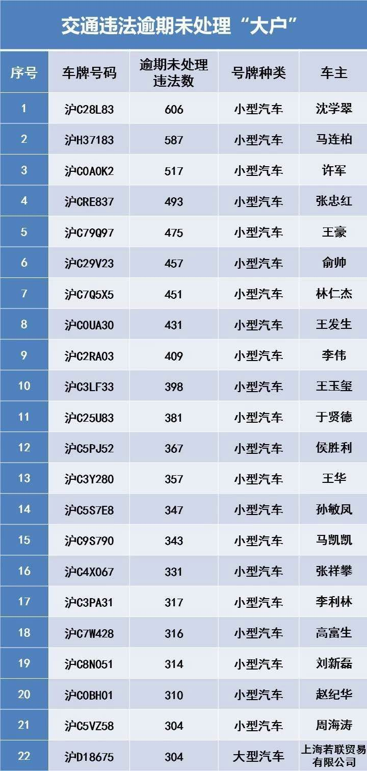 """上海""""最牛交通违法大户"""":逾期未处理交通违"""