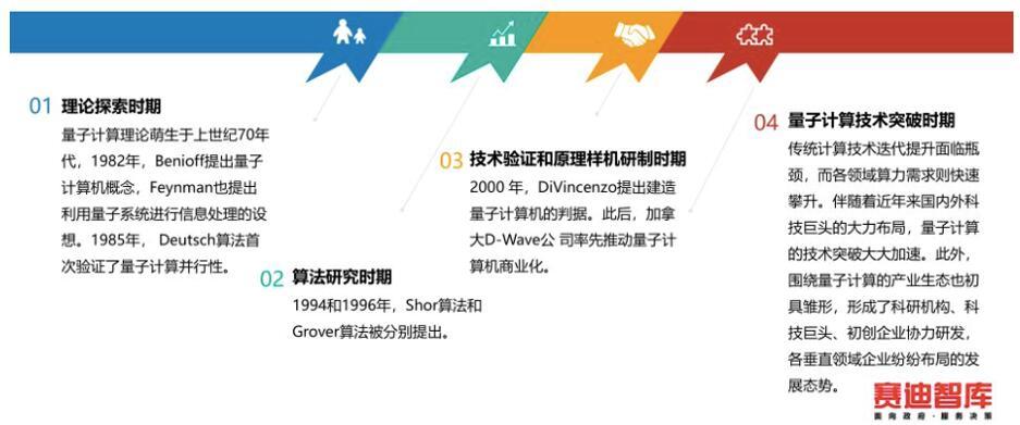 赛迪数据|中国量子计算发展现状与对策