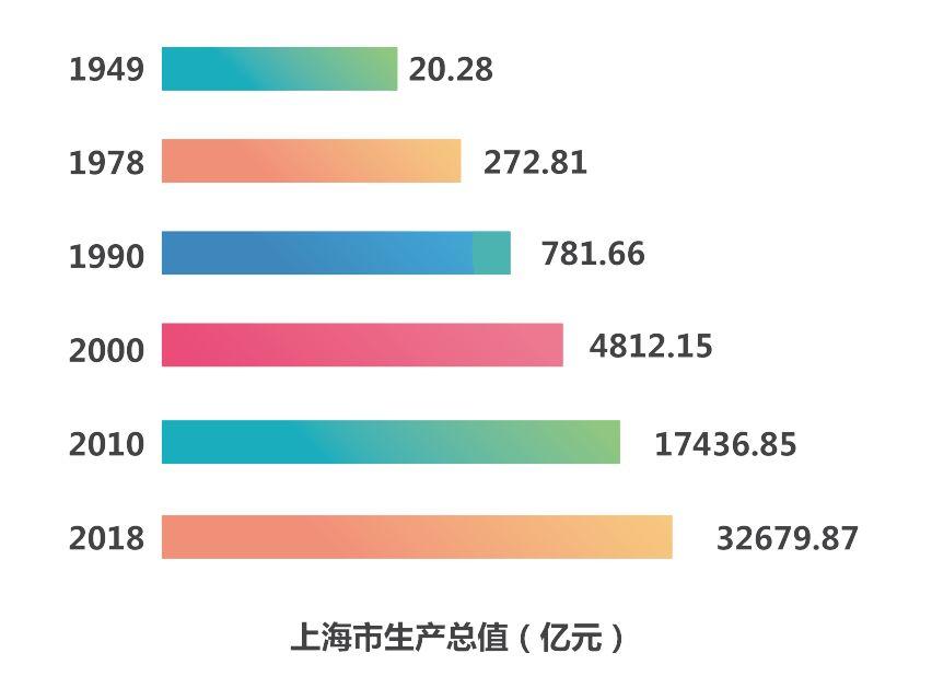 """本文图片均为国家统计局上海调查总队官方微信""""上海调查""""图"""