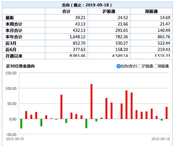 今天贵州茅台带头稳住大盘,北向资金买得最多的也是这只股票