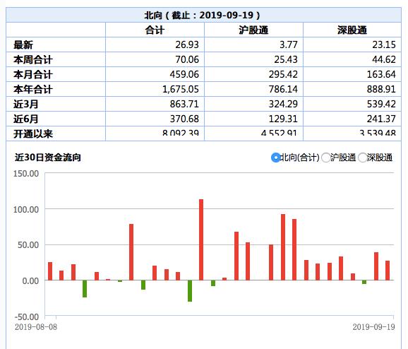 北向资金连续两个交易日净流入:净买入9.88亿元平安银行