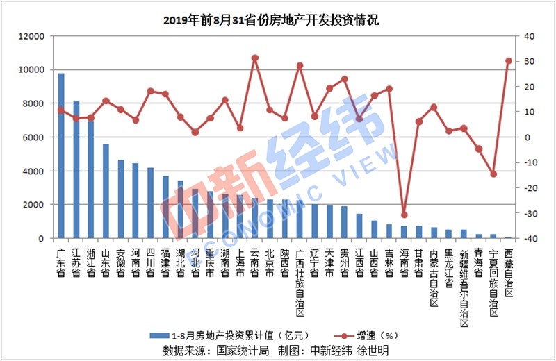 31省份前8月房地产投资排行榜:广东近万亿,三地负增长