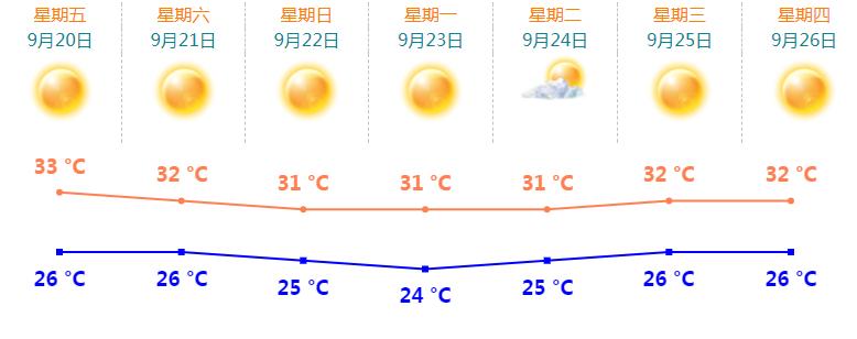 """台风""""塔巴""""生成!与冷空气联手!珠海周末天气将…"""