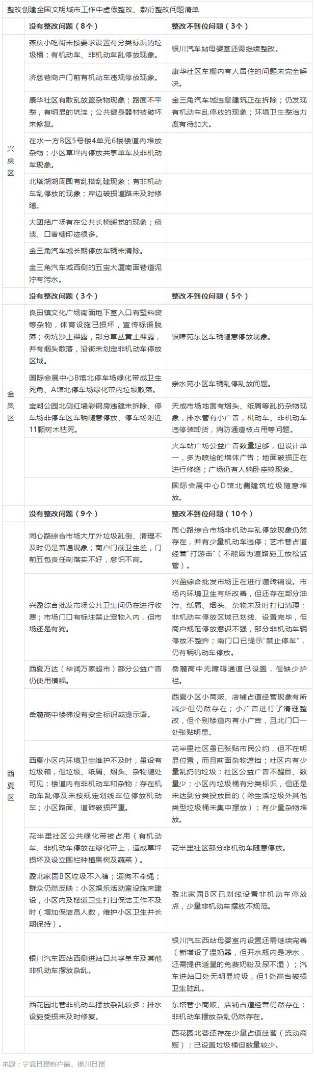 银川通报创城工作中虚假整改等问题,纪委监委启动问责程序