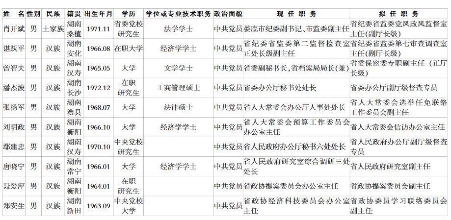 曾智夫拟任湖南省委保密委专职副主任(正厅长级)