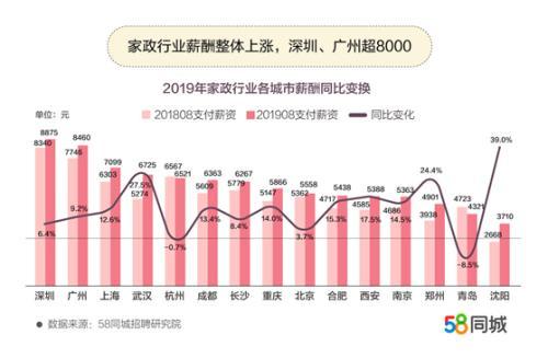 """""""报告称家政业薪资整体上涨:月嫂平均月薪达9795元"""