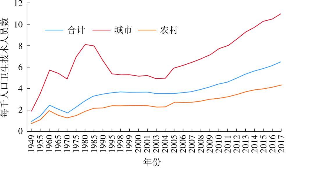 如何买黄金【卫生健康事业发展巡礼】新中国70年医疗卫生机