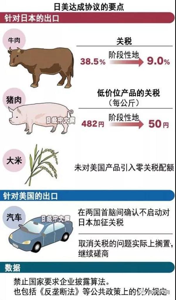 日美贸易协议内容,来源:日本经济新闻中文网