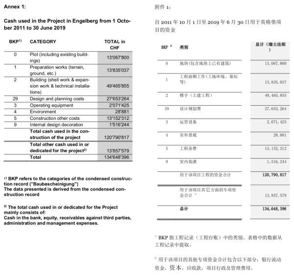 大族激光:普华永道证实汇至大族欧洲资金均用于欧洲在建项目