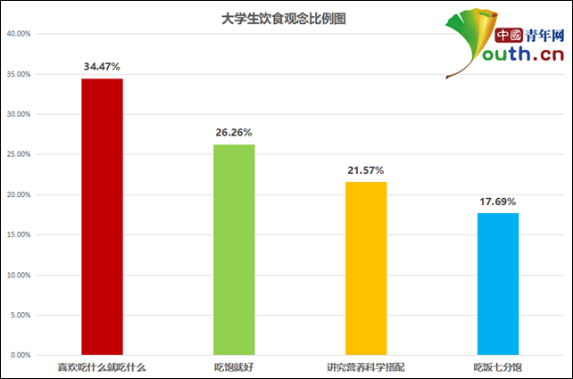 图为大学生饮食观念比例。中国青年网记者 李华锡 制图