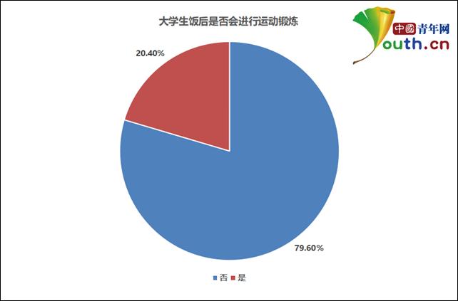 图为大学生饭后是否运动锻炼比例。中国青年网记者 李华锡 制图