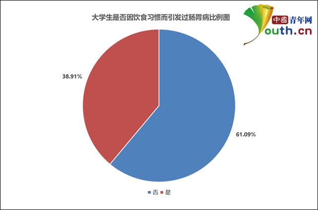 图为大学生是否因饮食习惯而引发过肠胃病比例。中国青年网记者 李华锡 制图