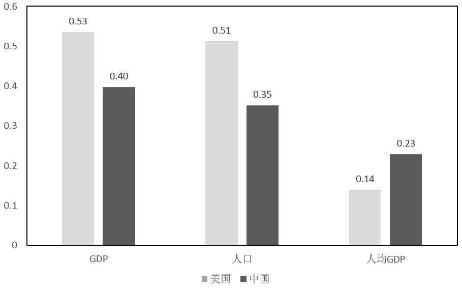 中国跟美国gdp差多少_中国GDP总量现在超过日本多少倍