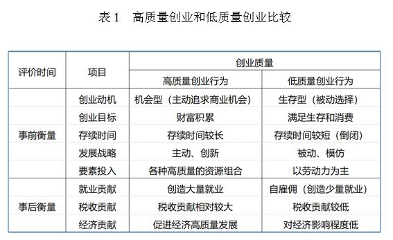 长江产业经济研究院|什么样的制度促进高质量创业