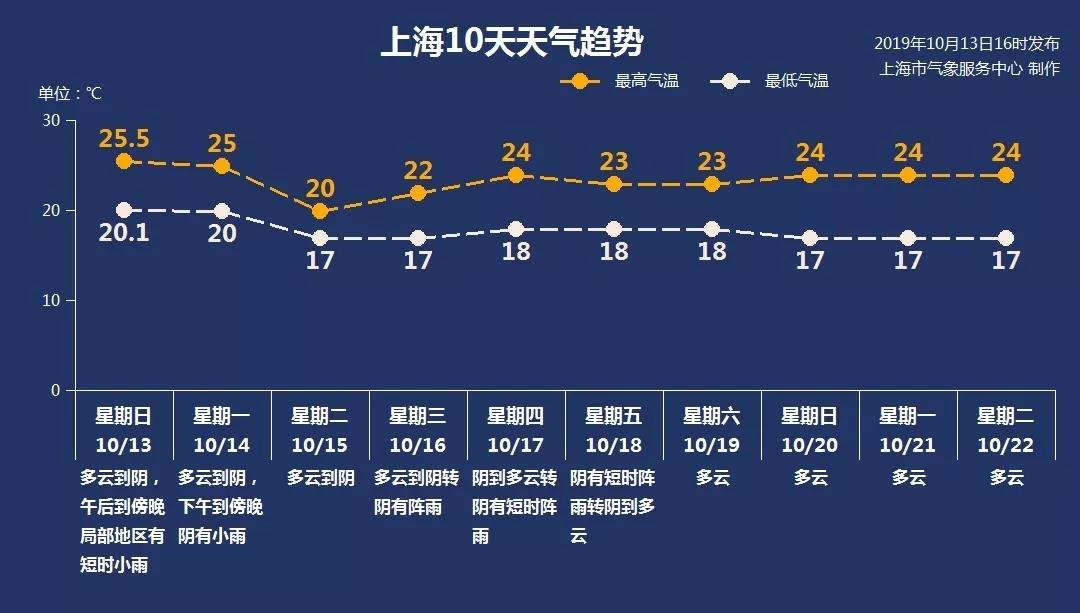 冷空气来了!上海本周4天有雨最低温17℃,或将入秋