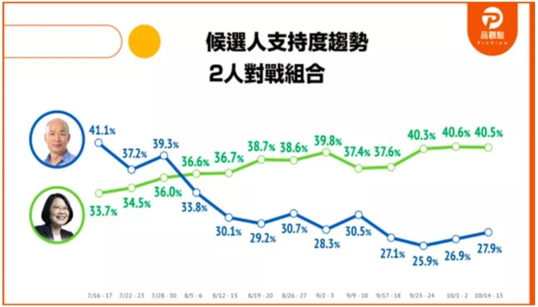 最新民调:蔡英文40.5%,韩国瑜缓升至27.9%