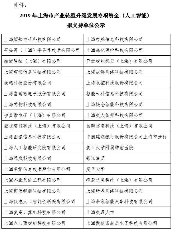 上海市人工智能专项资金拟支持单位公示,资金总额6亿多元