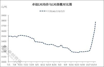冬供消费旺季临近,国内液化天然气市场价格开启连涨模式