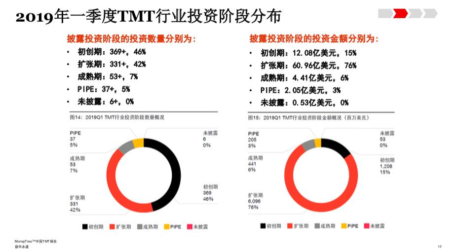 普华永道:2019年上半年TMT行业投资金额降至三年低位