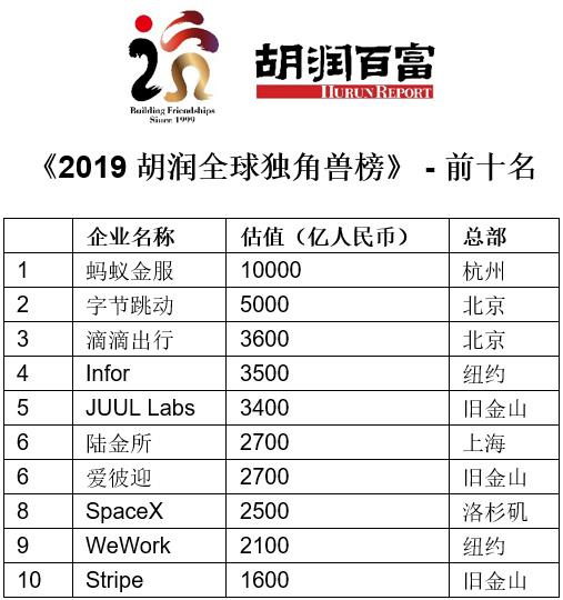 胡润全球独角兽榜:中国企业数量首超美国,前三大均来自中国