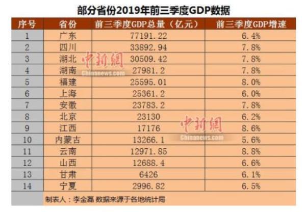前三季10省份GDP增速超全国,京沪人均可支配收入过5万