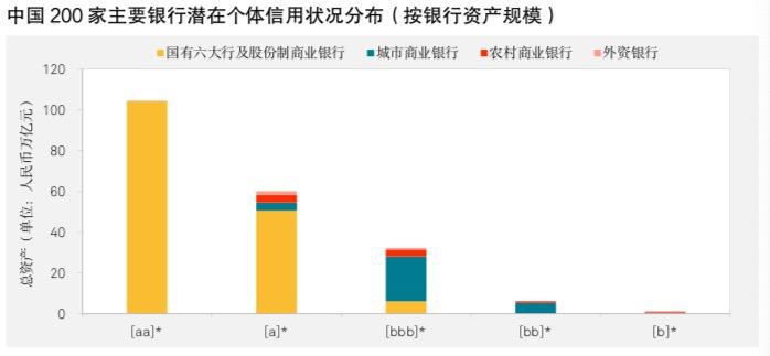 标普信评:中国区域性银行信用状况分化的可能性加大