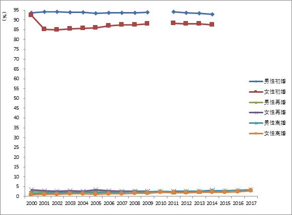中国人口普查资料_独家对话李毅中 中国的人口红利确实已经过去(3)