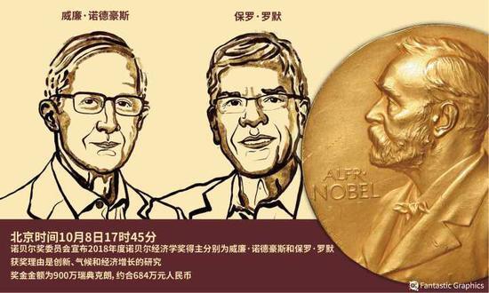 2018年10月8日,耶鲁大学教授威廉·诺德豪斯成为首位获得诺贝尔经济学奖的环境经济学家。