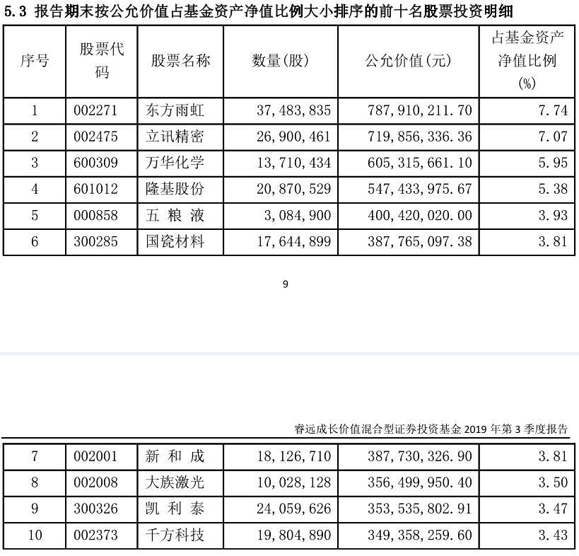 陈光明旗下爆款基金十大重仓股曝光:新进大族激光、千方科技