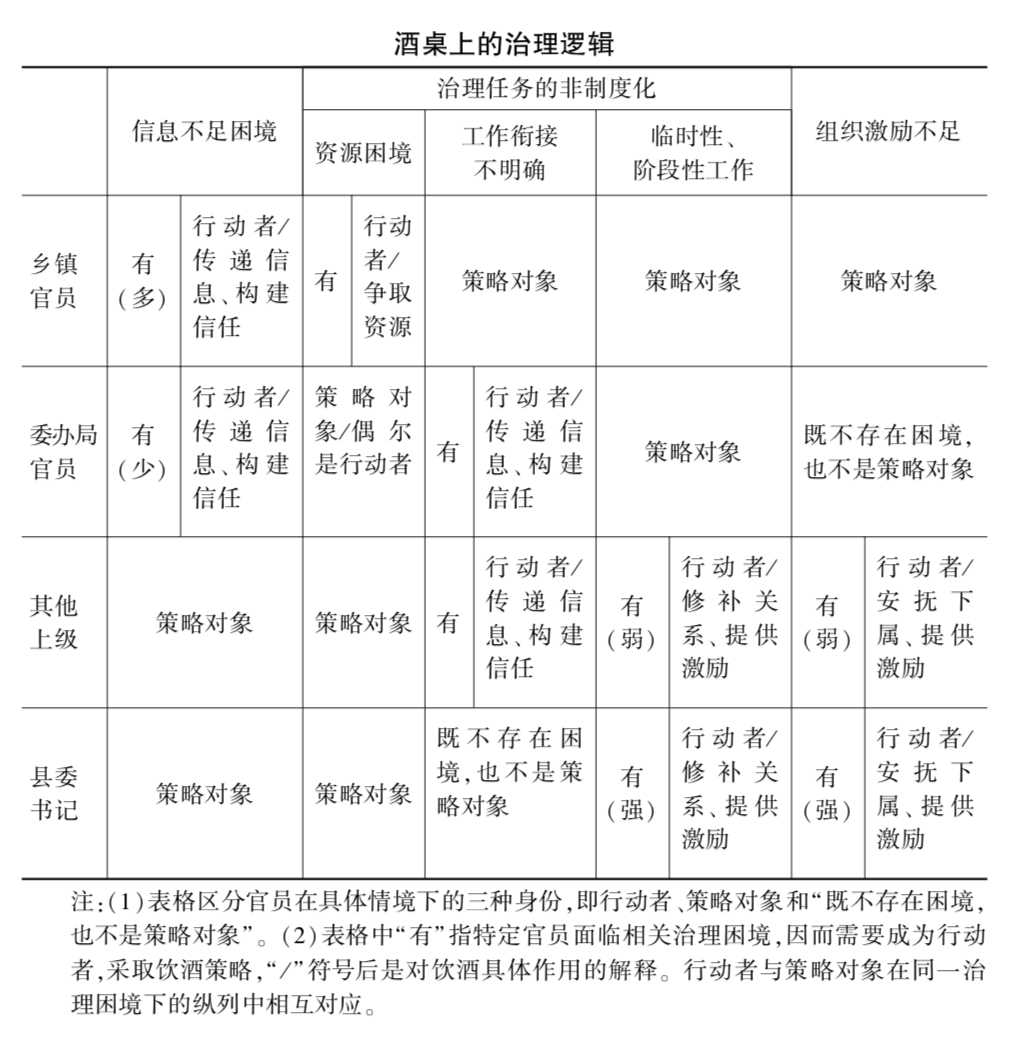城市与社会|中国基层治理:官场酒风如何根治?