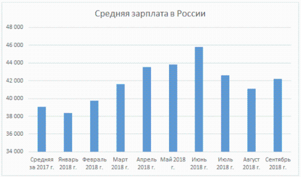 图三:俄罗斯2017年平均工资约为每月39167卢布(现约合人民币4346.88元),后续的柱状图显示了2018年1月至9月的平均工资。