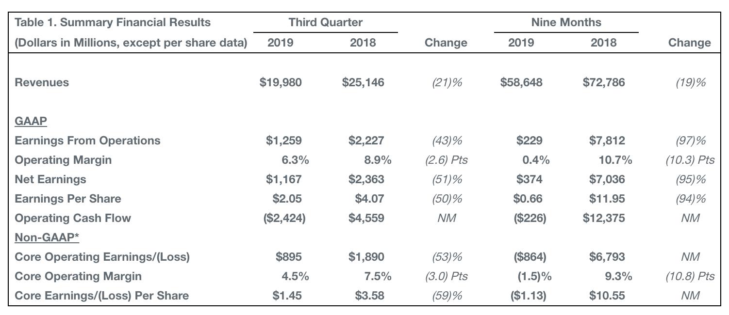 波音三季报发布:营收下降21%,737飞机交付量降逾九成