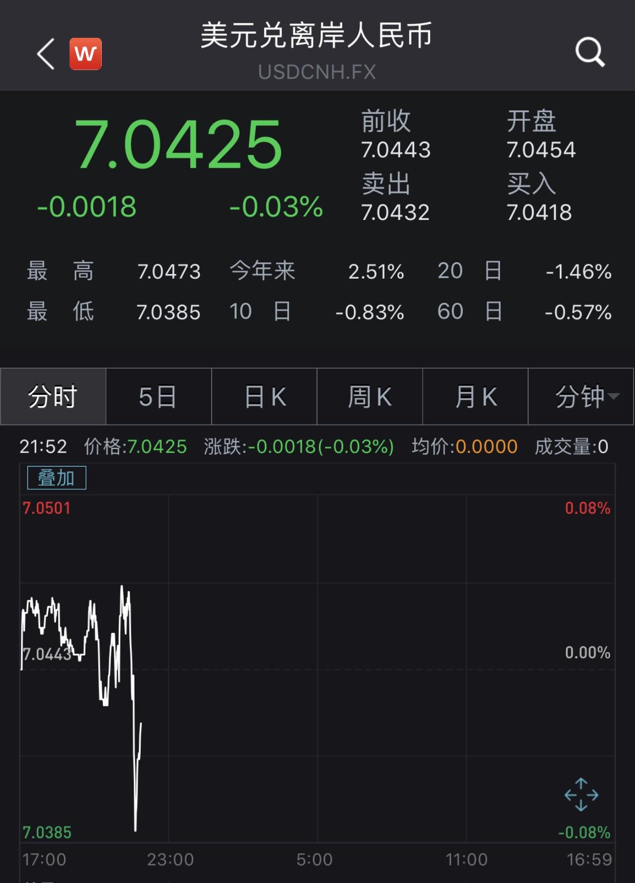 美联储如期降息25个基点,离岸人民币汇率升破7.04 新湖南www.hunanabc.com