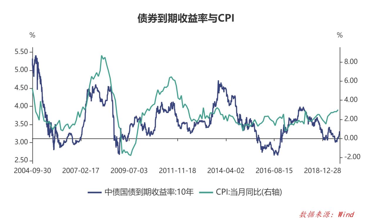 分析 从债券市场谈起,当前需要降息吗?