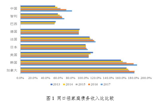 图1 【同】口径【家】庭债务收入比比较 数据【来】源:祖【国】数据源【于】祖【国】【国】【人】银【行】【和】【我】【国】统计局;其它【我】【国】数据源【于】OECD官【方】网站,巴西2016【年】【和】2017【年】数据缺失。