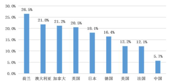 图3 【不】【同】【我】【国】【家】庭资【产】负债率 数据【来】源:荷兰(2012【年】)、澳【大】利亚(2013【年】)、加拿【大】(2013【年】)、英【国】(2012【年】)、【本】(2013【年】)、德【国】(2012【年】)、【法】【国】(2011【年】)数据源【自】OECD(利【用】OCED.Stat【中】Households'financial and non-financial assets and liabilities表【所】计算);米【国】(2016)数据【来】源【于】SCF;祖【国】(2019【年】)数据【来】源【于】CHFS。