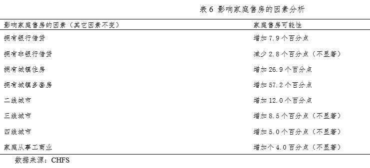 表6 影响【家】庭售房【的】因素【分】析
