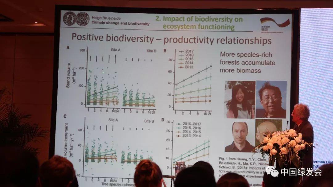 德国综合生物多样性研究中心 (iDiv) 创始董事Helge Bruelheide教授作《科学视角:气候变化与生物多样性之间的联系》的报告。他首先提到了IPBES报告关于100万个物种濒临灭绝的情况,介绍了气候变化对于生物多样性的影响。然后他介绍了生物多样性是如何影响生态系统功能的。他介绍了在中国做的森林实验。更多物种丰富的森林与生物量的关系,越多物种生产力越高、储存的碳量也越高。笔者这才意识到他原来是去年Science一篇文章的作者之一。参见绿会往期文章:《Science:多物种混交林比种植纯林更好》。