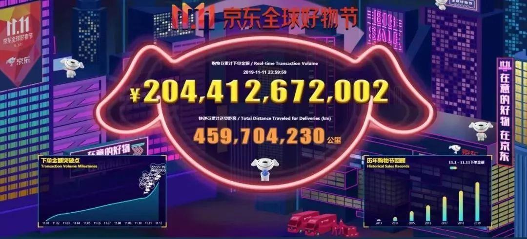创纪录!天猫2684亿!京东2044亿!湖南这些城市最能买!