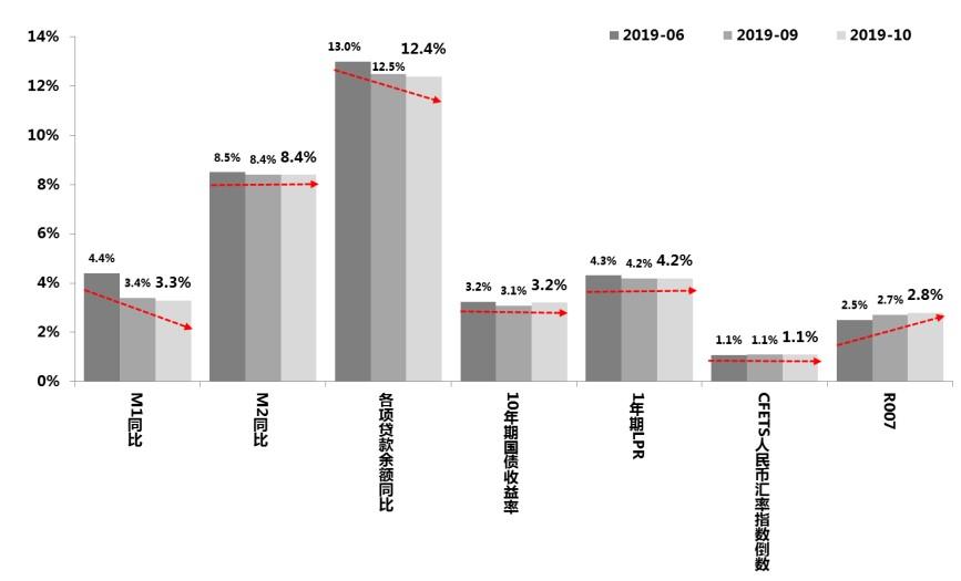 金融月评|低预期的10月金融数据,包含了怎样的信息