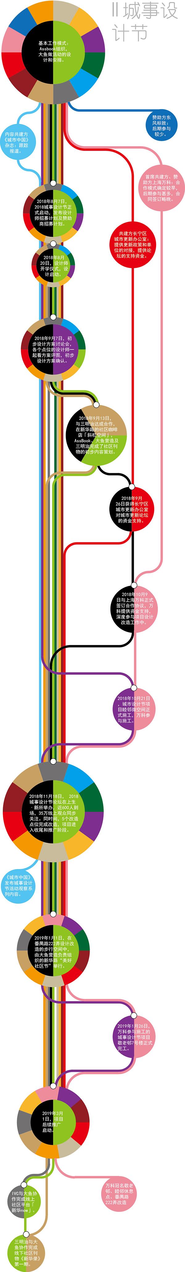 社区更新·展|上海大鱼营造④:一场城事设计节的来龙去脉