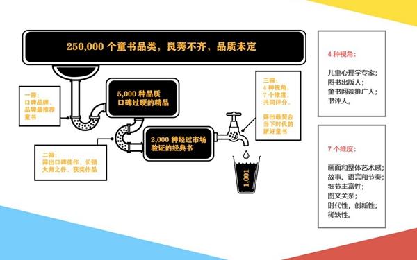 """为中国家庭选童书:""""WeKids选书""""小程序童书展发布"""