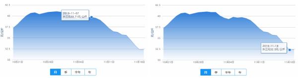 11月上旬以来生猪价格走势 (数据来源:中国养猪网)