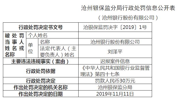 沧州银行被罚35万:迟报案件信息