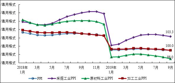 图1 2018年以来我国工业生产者出厂价格指数(PPI)。数据来源:国家统计局,赛迪智库整理