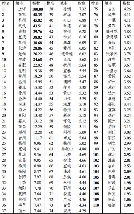 长江经济带城市协同发展能力指数(2019)