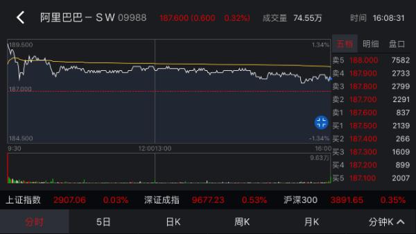拉斯维加斯网上赌场:阿里4万亿市值登顶港股,香港国际金融中心再添定海神针