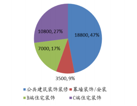 图:装修市场规模及构成