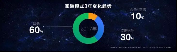 图:北京家装市场调研数据